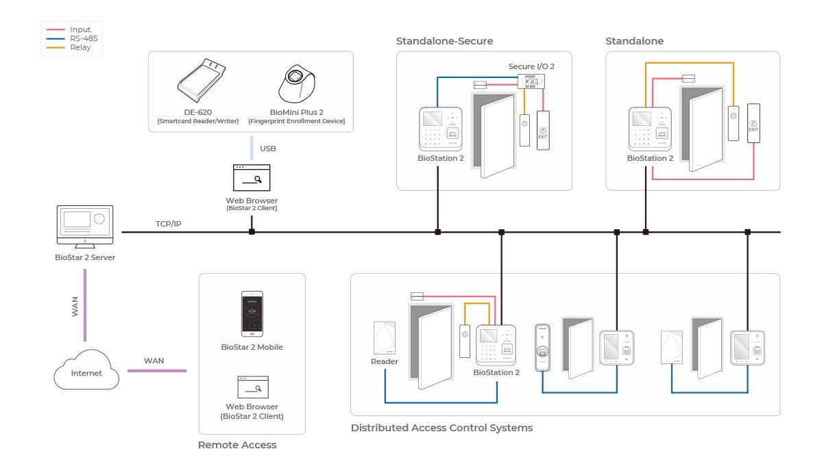 fingerprinter configuration