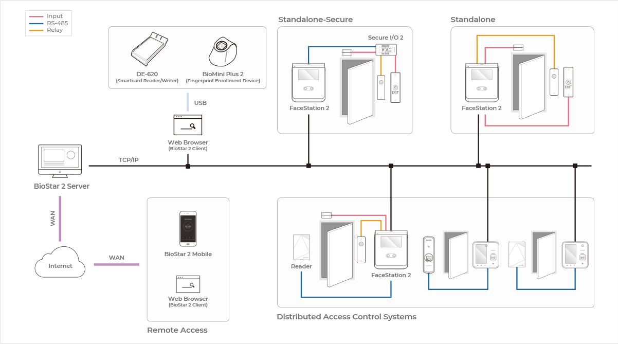 smart face recoginion system diagram